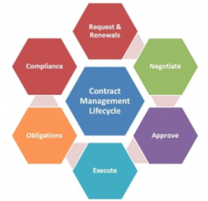 Contract-Management-Lifecycle